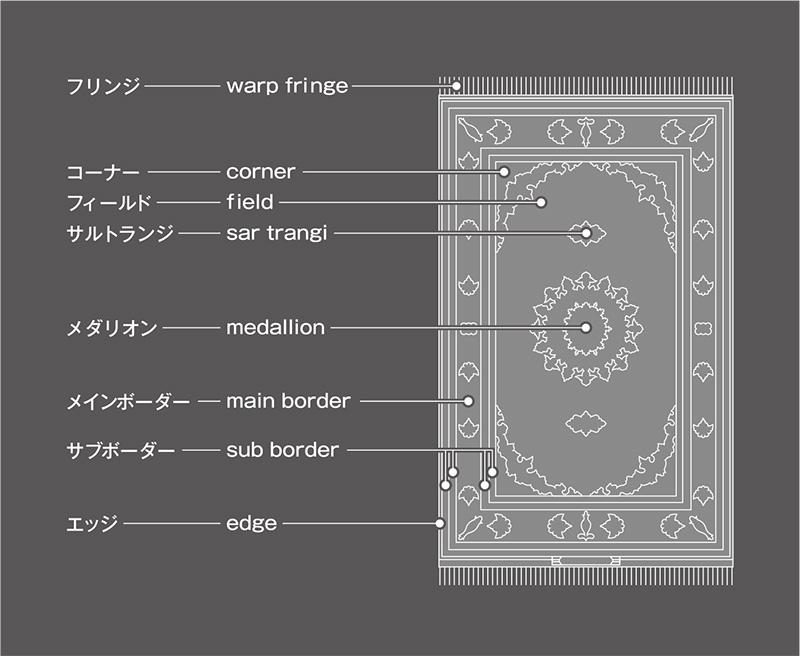 ペルシャ絨毯の模様